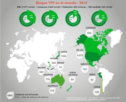 ¿TPP?, ¿qué es?